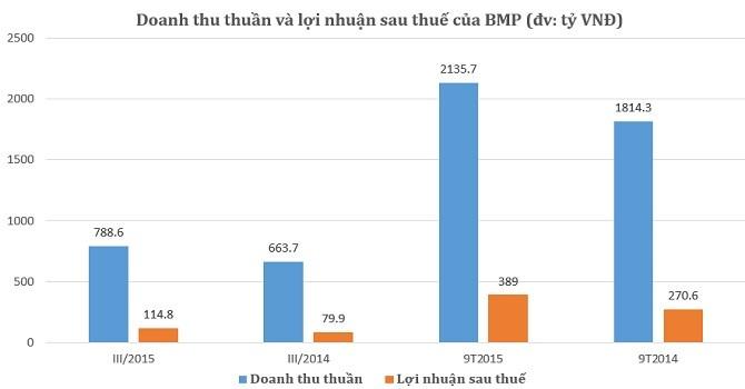 Nhựa Bình Minh: 9 tháng lãi ròng 389 tỷ, EPS đạt 8.543 đồng
