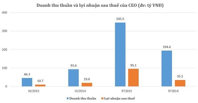 CEO Group: 9 tháng đạt 95 tỷ lợi nhuận sau thuế
