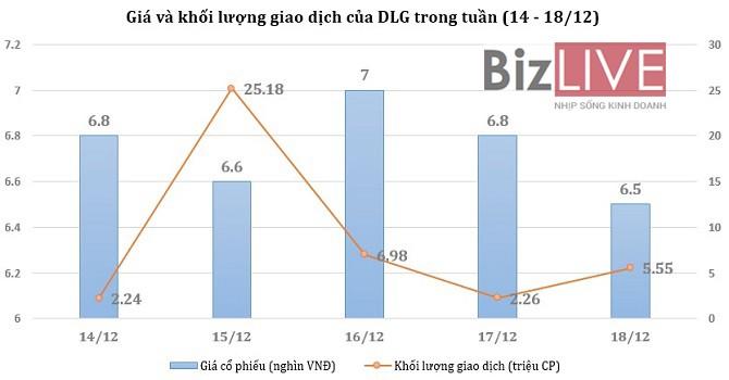 [Cổ phiếu nổi bật tuần] DLG trong cơn lốc giảm giá