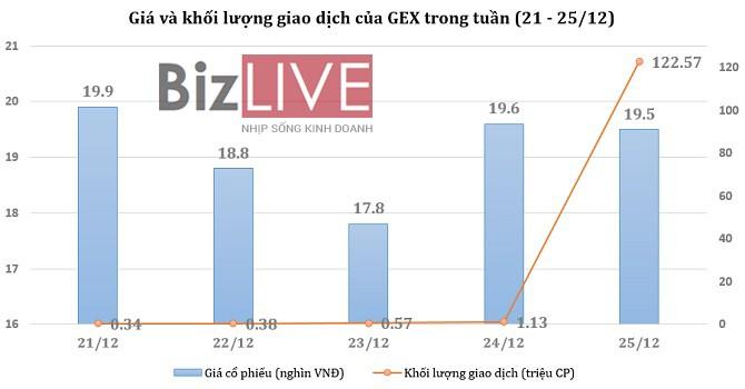 [Cổ phiếu nổi bật tuần] GEX và phiên khớp lệnh kỷ lục