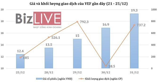 [Cổ phiếu nổi bật tuần] VEF tiếp tục tăng trần