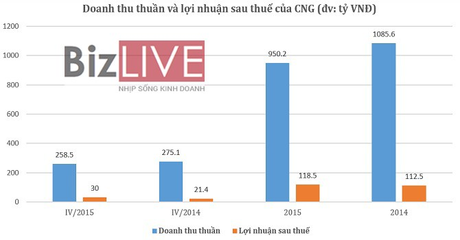 CNG: Lợi nhuận sau thuế 2015 đạt hơn 118 tỷ, vượt 8% kế hoạch