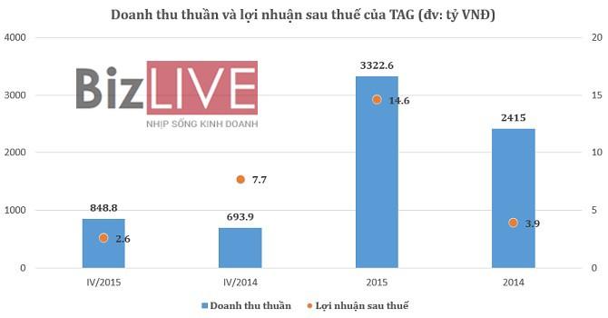 Trần Anh lãi ròng 14,6 tỷ đồng, vượt 87% kế hoạch