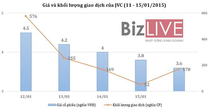 [Cổ phiếu nổi bật tuần] Khi nào JVC ngừng rơi?