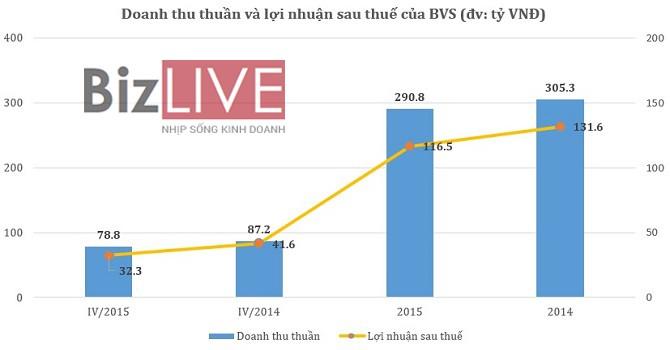 Chứng khoán Bảo Việt: Mảng môi giới giảm mạnh, năm 2015 lãi ròng 116,5 tỷ đồng