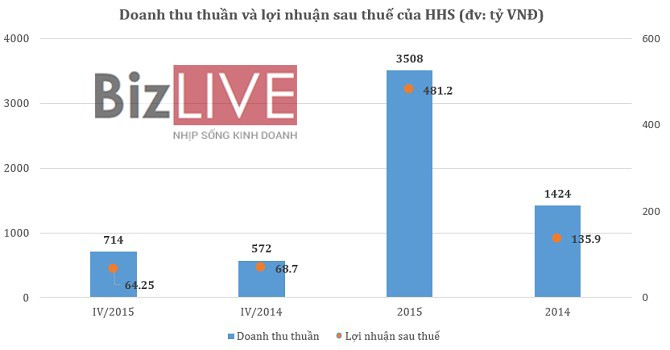 HHS lãi 481 tỷ, không hoàn thành kế hoạch năm