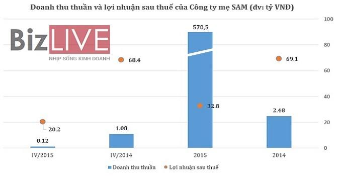 Công ty mẹ SAM: Lãi ròng năm 2015 giảm mạnh còn 32,8 tỷ
