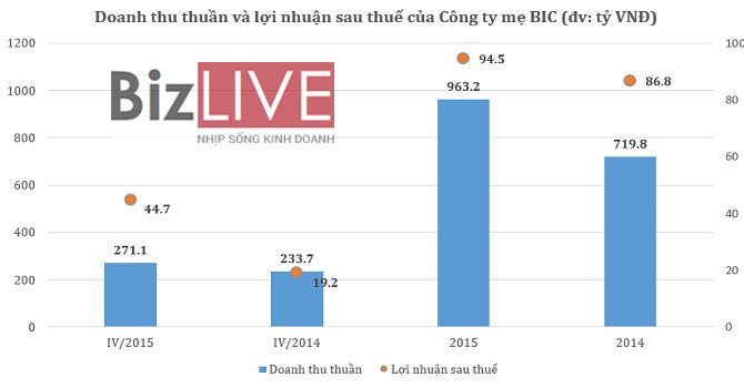 Công ty mẹ BIC: Danh thu tăng mạnh, năm 2015 lãi ròng 94,5 tỷ