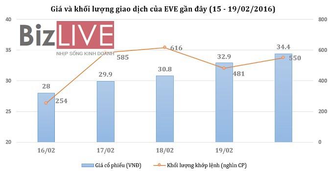 [Cổ phiếu nổi bật tuần] EVE lập đỉnh mới, giao dịch tăng cao