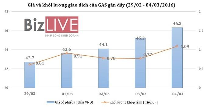 """[Cổ phiếu nổi bật tuần] GAS """"bay"""" theo giá dầu"""