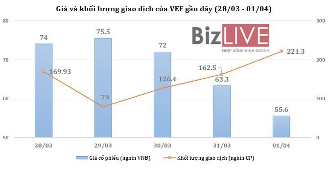 [Cổ phiếu nổi bật tuần] VEF quay đầu giảm mạnh
