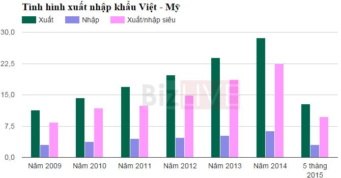 """20 năm bình thường hóa quan hệ: Mỹ là """"đại gia"""" nhập siêu hàng Việt!"""