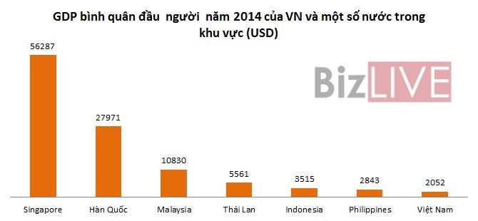 Thu nhập người Việt chỉ bằng người Thái cách đây 20 năm