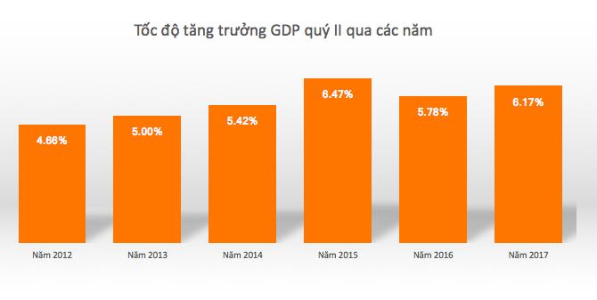 Tăng trưởng GDP quý II cải thiện là nhờ đâu?