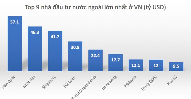 """Đầu tư nước ngoài vào Việt Nam: Làm sao thu hút các """"đại gia"""" Mỹ?"""