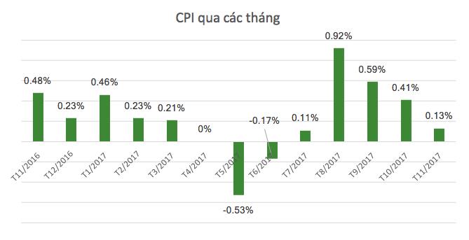 Xăng dầu tăng giá đẩy CPI tháng 11 tăng theo