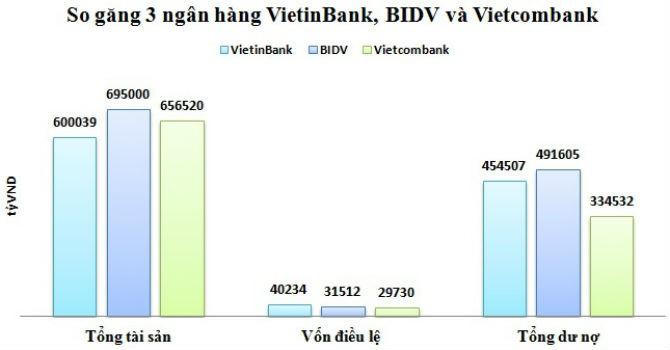 So găng 3 ngân hàng BIDV, Vietcombank, Vietinbank sau sáp nhập