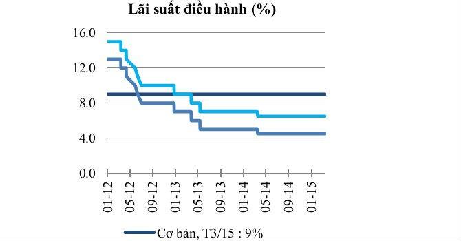 Lãi suất cho vay khó giảm vì nợ xấu và tái cơ cấu