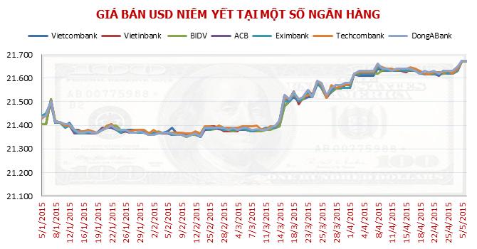 Ba rủi ro khi neo tỷ giá USD/VND