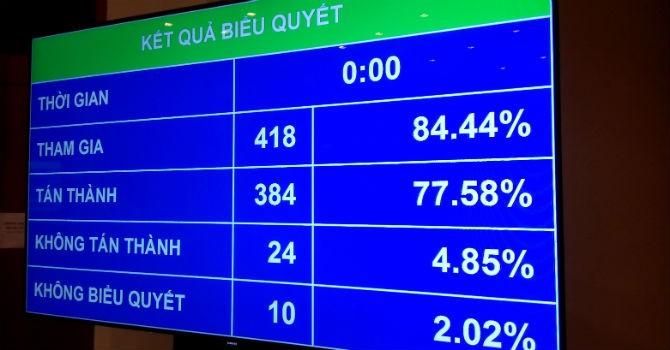 Quốc hội đồng ý bội chi ngân sách năm 2013 là 6,6%