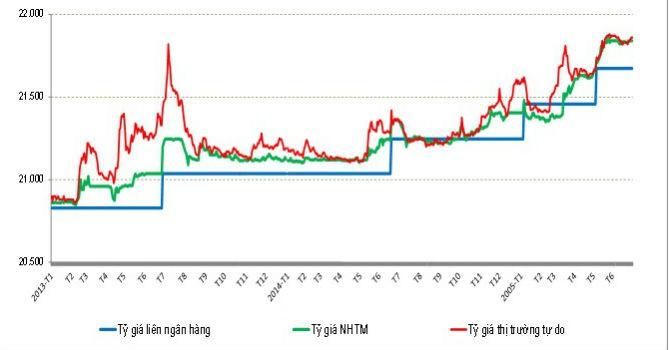 Lãi suất, tỷ giá USD/VND qua góc nhìn của CIEM