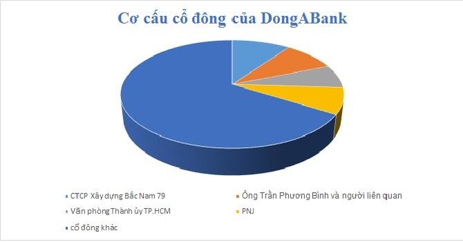 Chuyển nhượng cổ phần của DongABank phải được Ngân hàng Nhà nước cho phép