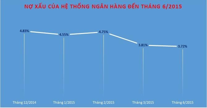 6 tháng, nợ xấu của hệ thống ngân hàng là 3,72%