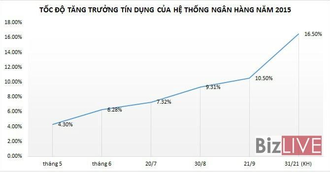 Đến 21/9, tăng trưởng tín dụng đạt 10,5%