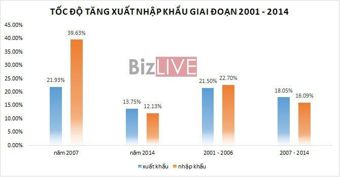 """""""Sau 8 năm vào WTO, Việt Nam vẫn chưa được công nhận kinh tế thị trường"""""""