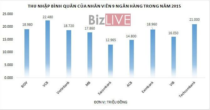 Nhân viên ngân hàng nào đang hưởng lương cao nhất?