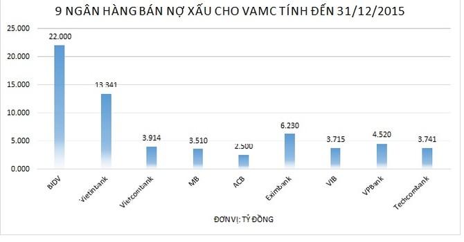 """BIDV trở thành """"quán quân"""" bán nợ xấu cho VAMC"""