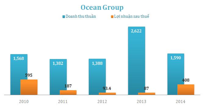 Ocean Group lãi ròng 408 tỷ đồng năm 2014