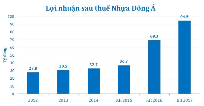 Nhựa Đông Á trình kế hoạch phát hành 31 triệu cổ phần