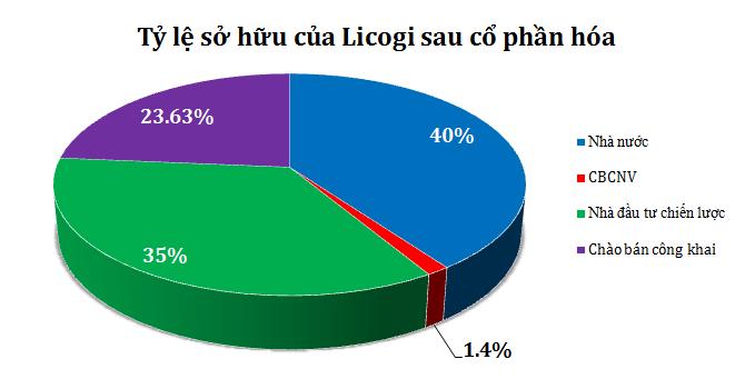 IPO Licogi: Bán hết 100%, thu về 212,8 tỷ đồng