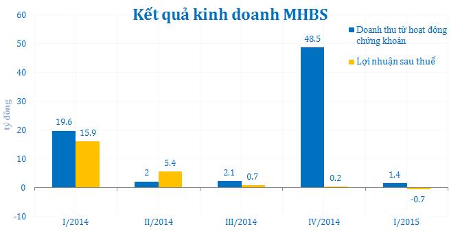 MHBS - Công ty chứng khoán đầu tiên báo lỗ quý I/2015