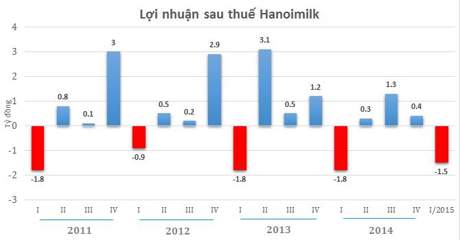 Hanoimilk báo lỗ quý I năm thứ 5 liên tiếp