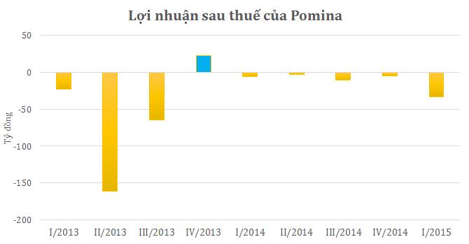 Pomina tiếp tục lỗ 33,9 tỷ đồng