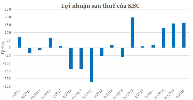 KBC lãi 163 tỷ, gấp 20 lần cùng kỳ