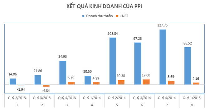 PPI: Lợi nhuận quý I/2015 bất ngờ giảm