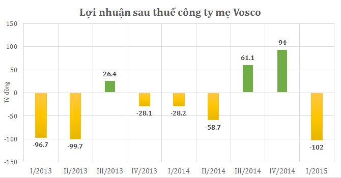 """Công ty mẹ Vosco lỗ """"khủng"""" 102 tỷ đồng quý I"""