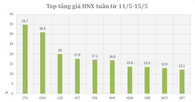 [Cổ phiếu nổi bật tuần] DAG tăng mạnh, cơ hội từ CTX và NBB