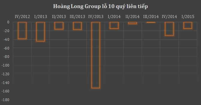 Hoàng Long Group tiếp tục lỗ 15 tỷ đồng
