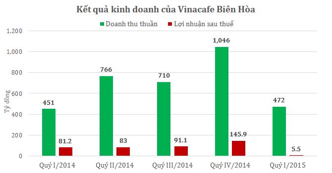 Vinacafe lãi quý I giảm mạnh 93%