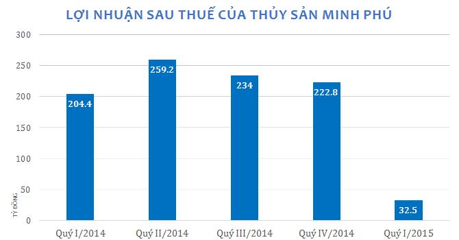 Sau hủy niêm yết, Thủy sản Minh Phú báo lãi giảm 84%