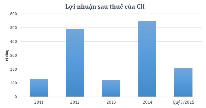 CII đã hoàn thành 89% kế hoạch năm