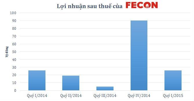 Fecon lãi 25,7 tỷ đồng trong quý I/2015