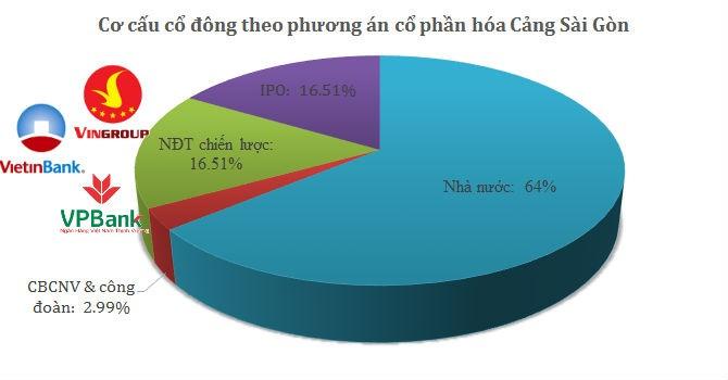 Vingroup, VietinBank và VPBank tranh mua Cảng Sài Gòn