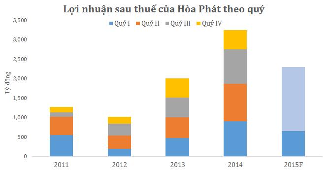 Bao giờ giá cổ phiếu của Hòa Phát tăng trở lại?