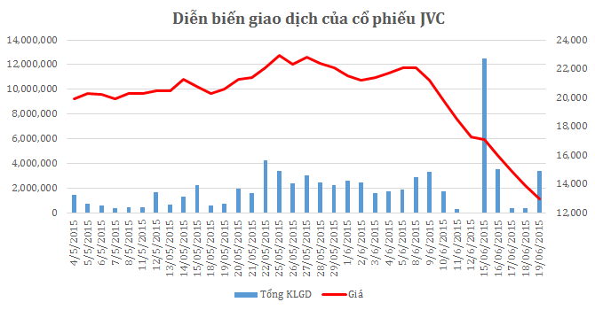 JVC có thực sự ổn?