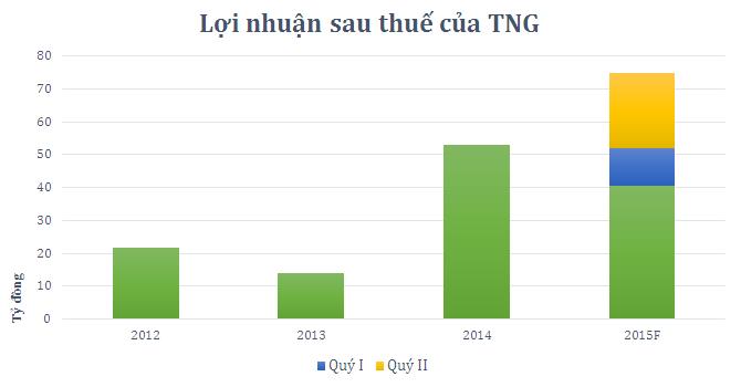 TNG lãi ròng 34 tỷ, hoàn thành 45% kế hoạch năm